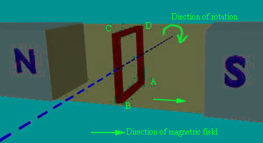 Direction of Rotation of Conductor parallel to Magnetic Flux