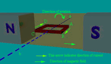 Direction of Rotation of Conductor perpendicular to Magnetic Flux