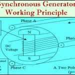 Synchronous Generator Working Principle Featured Image