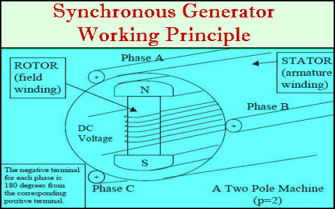 Excellent Synchronous Generator Construction And Working Principle Wiring Digital Resources Bemuashebarightsorg