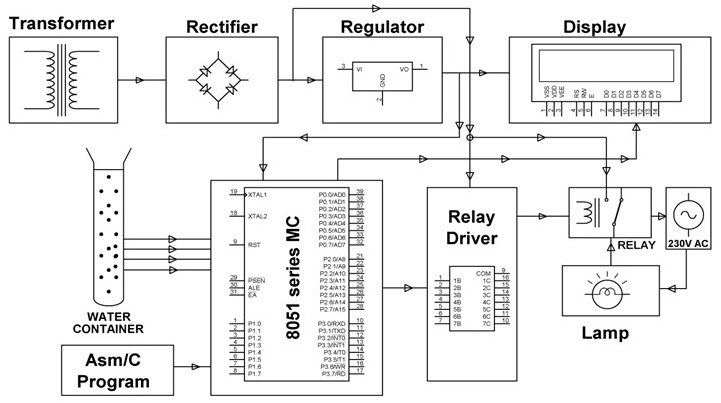 Water Level Controller Project Block Diagram by www.edgefxkits.com