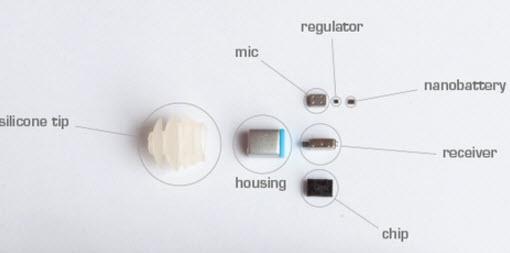 Components of Nano Plug