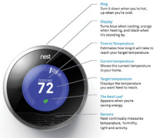 Features of Nest Thermostat