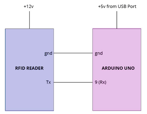 Interfacing of RFID with Arduino