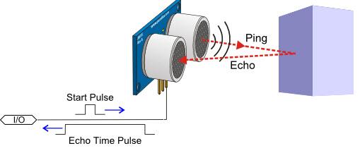 Ping Sensor