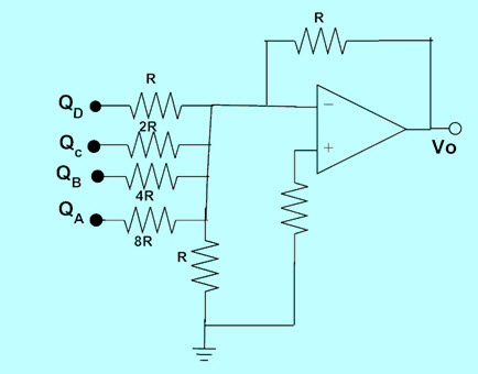 Summing Amplifier based DAC