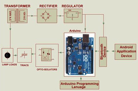 Arduino based Home Automation Project Block Diagram by www.edgefxkits.com