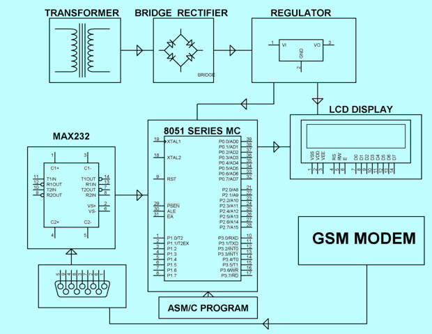 wireless electronic notice board using gsm project code