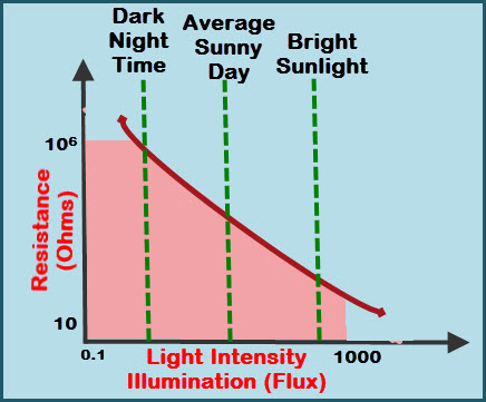 LDR Resistance Vs Light Intensity