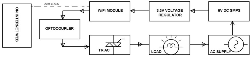 home automation using iot project block diagram. beautiful ideas. Home Design Ideas