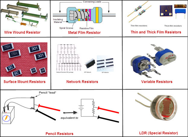Various Types of Resistors