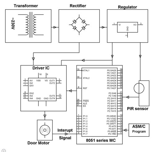 Door control system block diagram search for wiring diagrams automatic door opening system using pir sensor rh elprocus com system block diagram example control loop ccuart
