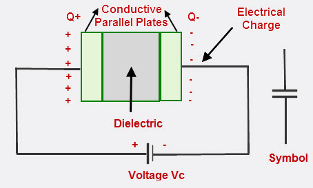 Construction of a Capacitor