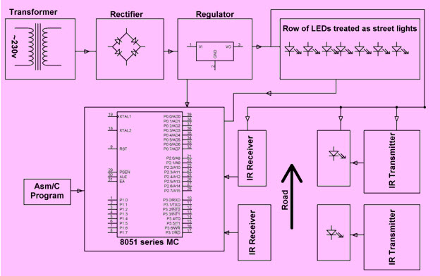 Street Light that Glows on Detecting Vehicle Movement Block Diagram by Edgefxkits.com