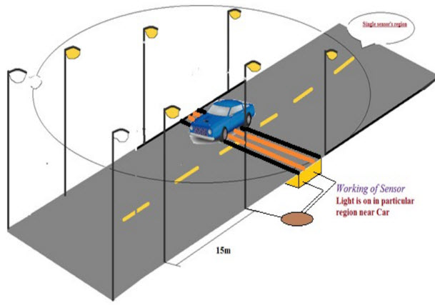Street Light that Glows on Detecting Vehicle Movement