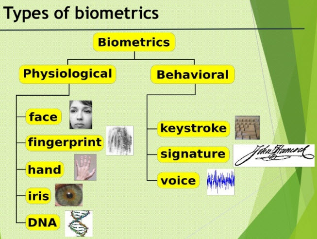 Types of Biometric Sensor