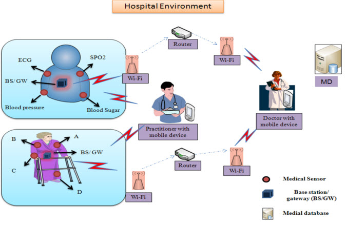 Sms Based Patient Monitoring System Pdf - SMS based Patient