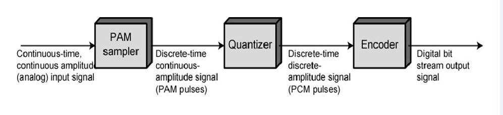 a brief discussion about pulse code modulation and demodulation  block diagram of pcm