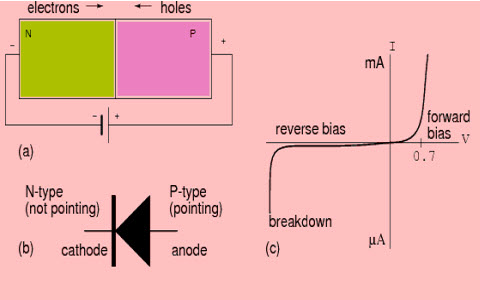 p n junction diode baising and its vi characteristics rh elprocus com  p-n junction diode circuit diagram