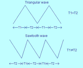 Working Principle of Sawtooth Wave Generator