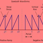 Sawtooth Waveforms