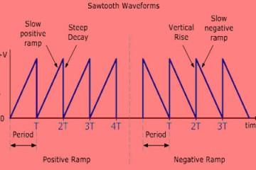 Sawtooth Waveforms