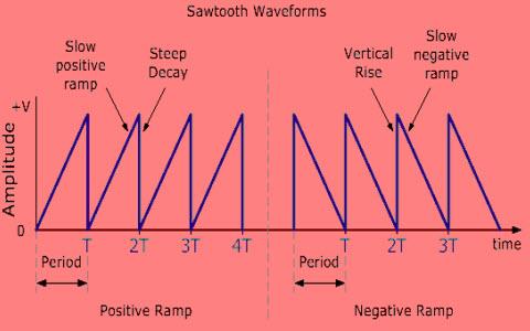 Working Principle Of Sawtooth Wave Generator