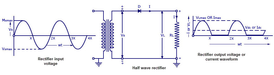 half wave rectifier circuit working and characteristics rh elprocus com circuit diagram of half wave rectifier with capacitor filter circuit diagram full wave rectifier without filter