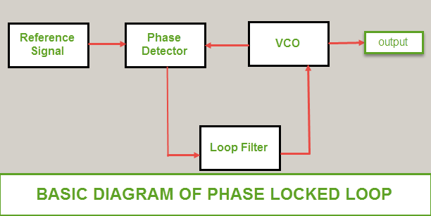BASIC DIAGRAM OF PHASE LOCKED LOOP