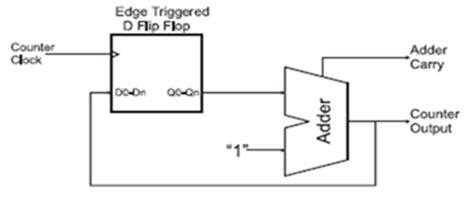 Basic Counter Circuit