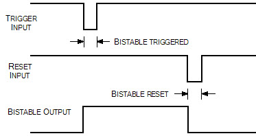 Bistable input and output waveforms