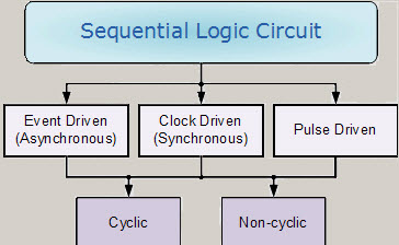 sequential logic circuits tutorial elprocus rh elprocus com Flip Flop Circuit Sr Flip Flop Sequential Logic Circuits