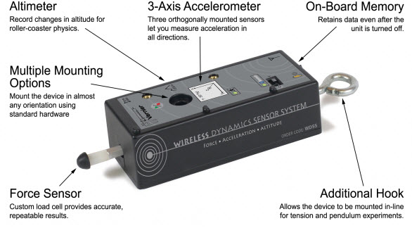 Dynamic Sensor