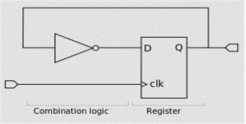 Register Circuit