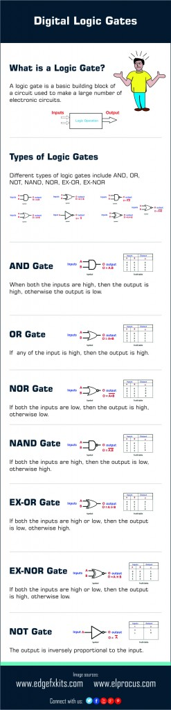Different Types Of Digital Logic Gates