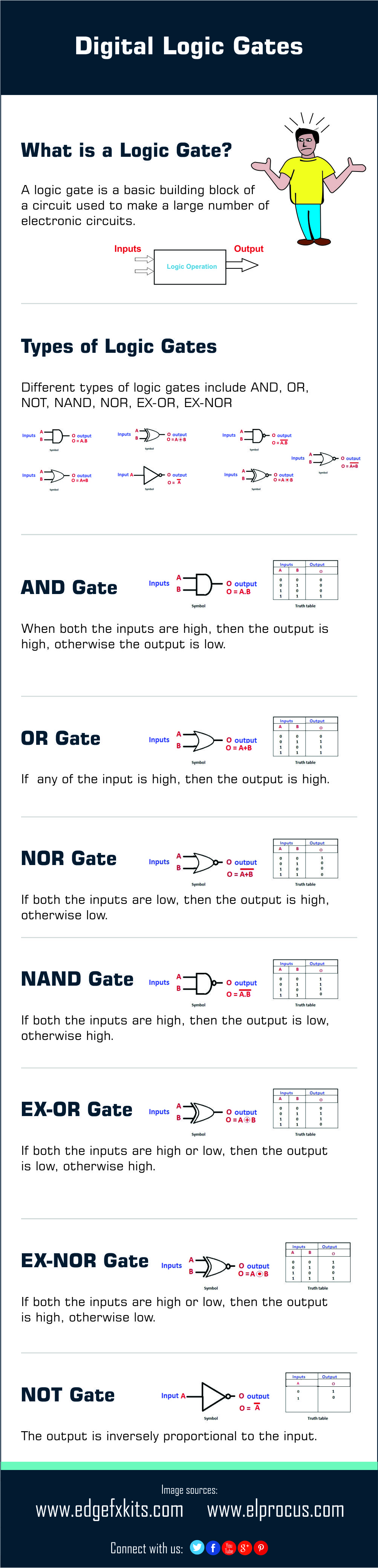 Different Types Of Digital Logic Gates Elprocus Circuit Diagram Using