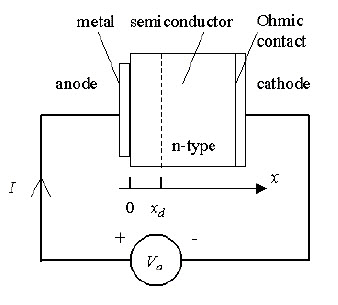 Schottky Diode Physical Structure