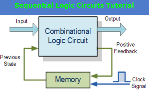 sequential logic circuits tutorial elprocusSynchronous Circuit Diagram Logic #10