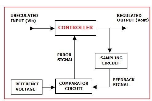 lm340 series voltage regulators and its types, Wiring block