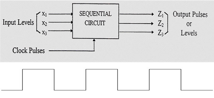 Sequential Logic Circuits Tutorial - Elprocus