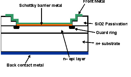 Schottky Diode Working and Its Applications