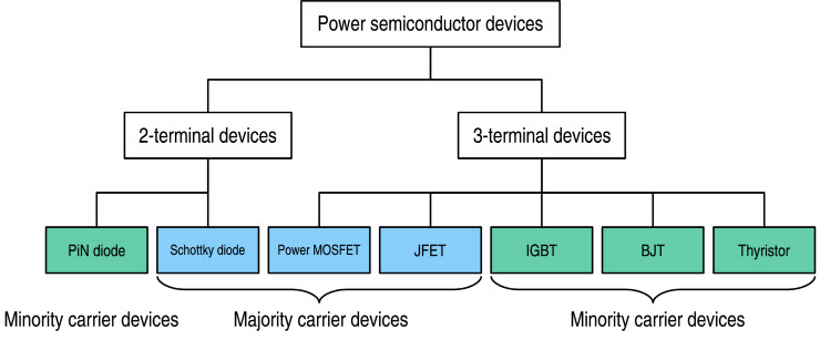 Common Semiconductor Devices
