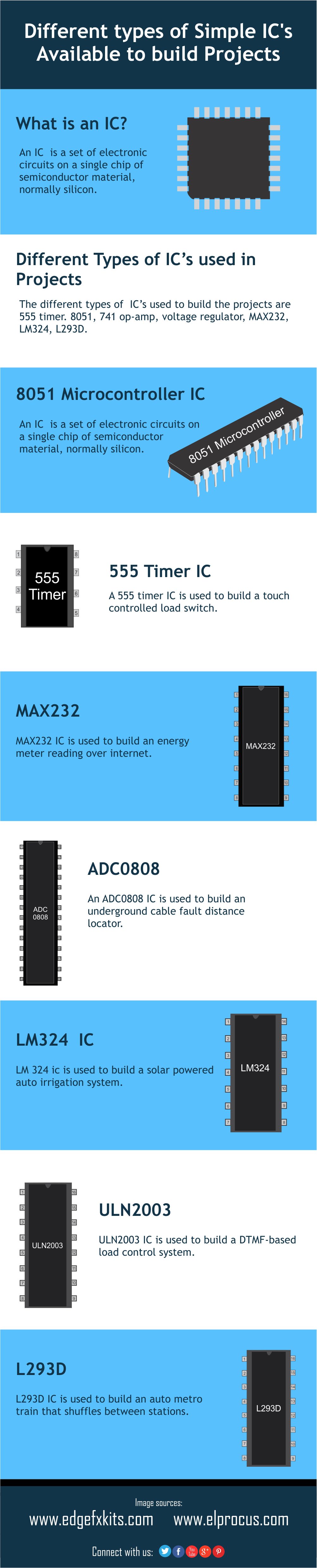 Different Types Of Integrated Circuits Used In Projects Projectsonelectricalengineering Quiz Project Using Ic 555 Simple Available To Build