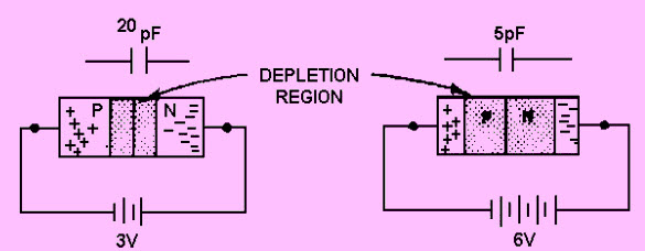 Working of a Varactor Diode