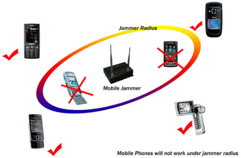 Block mobile phone signals - mobile phone blocker Iqaluit
