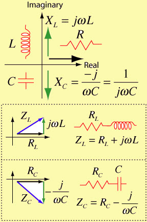 Complex Impedance for RL and RC