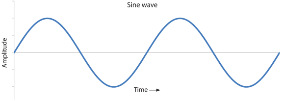 alternating current diagram. sine wave alternating current diagram t