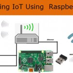IOT using Rasberry Pi