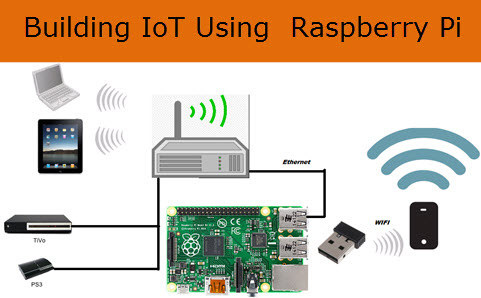 Building The (Internet of Things) IOT Using Raspberry Pi