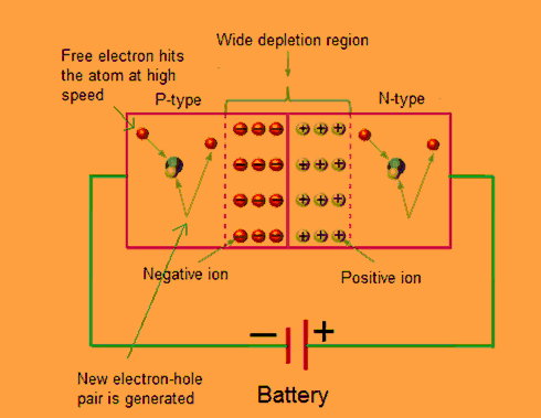 Avalanche Diode Construction
